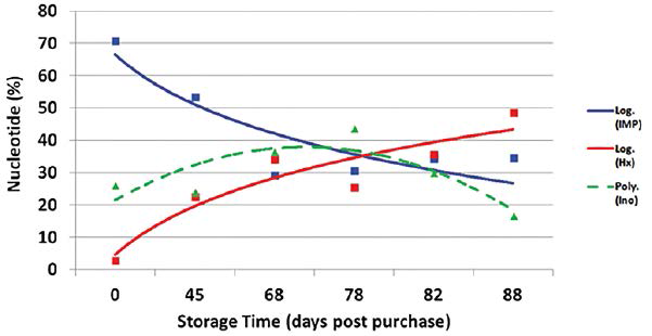 Figure 3: Quantification of freshness pathway (% IMP, % Ino, % Hx) over three months for raw, whole, peeled, imported, farmed, frozen shrimp stored at -20°C.
