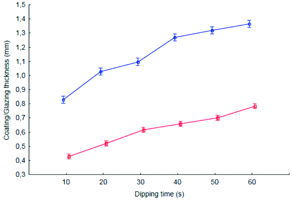 Chart 1: Coating/glazing thickness variation along dipping time for salmon at -25° C/-13° F glazed with water at 2.5° C/36.5° F ( ) and coated with chitosan at 2.5° C/36.5° F ( ). Each point represents the mean ± standard deviation of 15 replications.