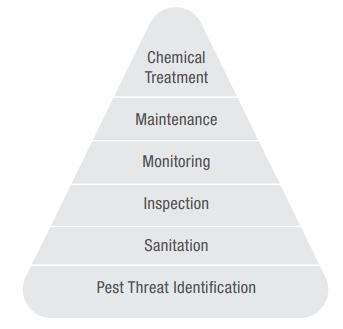 Pest Management Pyramid