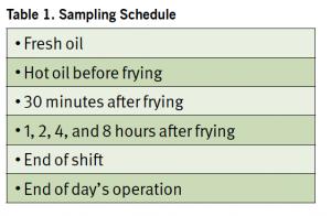 frying schedule