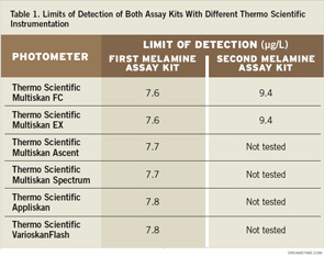 Table 1. Limits of Detection of Both Assay Kits With Different Thermo Scientific Instrumentation