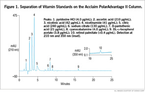 Figure 1. Separation of Vitamin Standards on the Acclaim PolarAdvantage II Column.