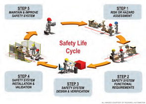 The functional safety life cycle. The combination of functional safety standards, new safety technologies, and innovative design approaches are positioning safety as a core system function that can deliver significant business and economic value.
