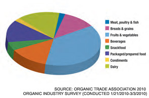 Figure 1. Organic Food Sales by Product in the U.S. in 2010