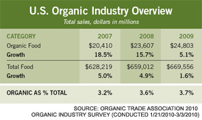 U.S. Organic Industry Overview