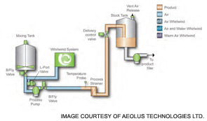 Figure 1. Aeolus Technologies Ltd. has developed clean-in-place systems that use air instead of water and chemical cleaners.