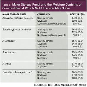 Table 1. Major Storage Fungi and the Moisture Contents of Commodities at Which Mold Invasion May Occur