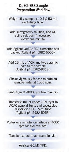 Flow chart of the Agilent QuECHERS extraction procedure for apple samples