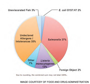 Figure 1. Percent Distribution of 125 Primary Reportable Food Registry Entries by Food Safety Hazard