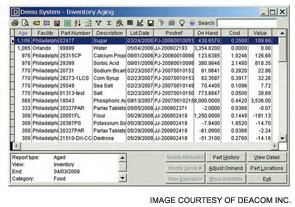 An integrated system should let you view a report of all aging inventory and establish alerts for lots that are nearing expiration.