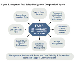 Figure 1. Integrated Food Safety Management Computerized System