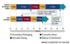 Figure 1. A good rapid microbial method can help you detect contamination before your product leaves the warehouse.