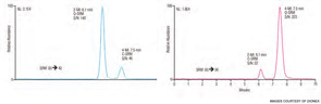 Figure 2. Optimized SRM chromatograms of a mixed standard containing 50 ppb of each target analyte.