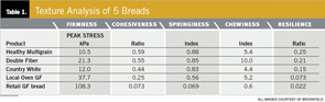 Texture Analysis of 5 Breads.