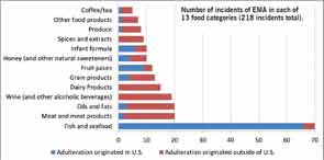 Number of incidents of EMA in each of 13 food categories