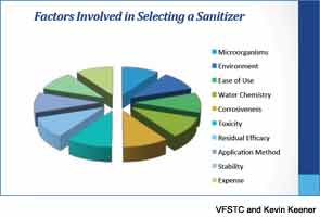 Factors Involved in Selecting Sanitizer