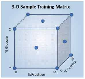 Figure 3: Three-dimensional cube showing placement of training matrix calibration samples.