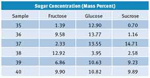 Figure 4: Verification matrix of random aqueous sugar standards
