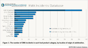 Figure 1: The number of EMA incidents in each food product category, by location of origin of adulteration.