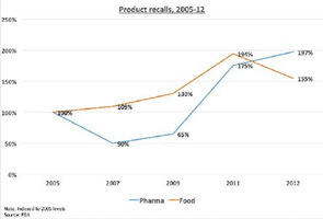 Figure 1: The rise in external ­product failures as ­represented by the number of recalls recorded by the FDA in the food and beverage/pharmaceutical sectors.
