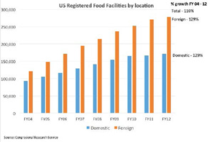 Figure 2: The growth in the number of registered food facilities that are ­potentially subject to FDA inspection.