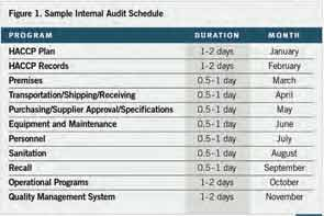 Sample Internal Audit Schedule