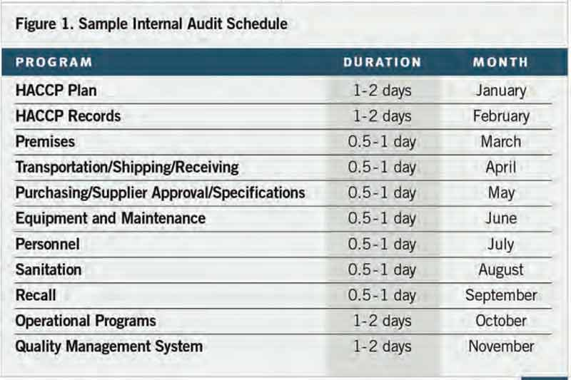 Internal Audits Create Opportunity For Food Organizations To Improve - Audit program template