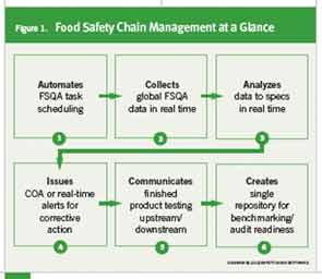 Food Safety Chain Management at a Glance