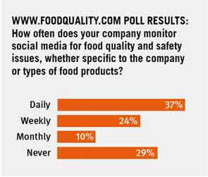 Food Quality Poll Results